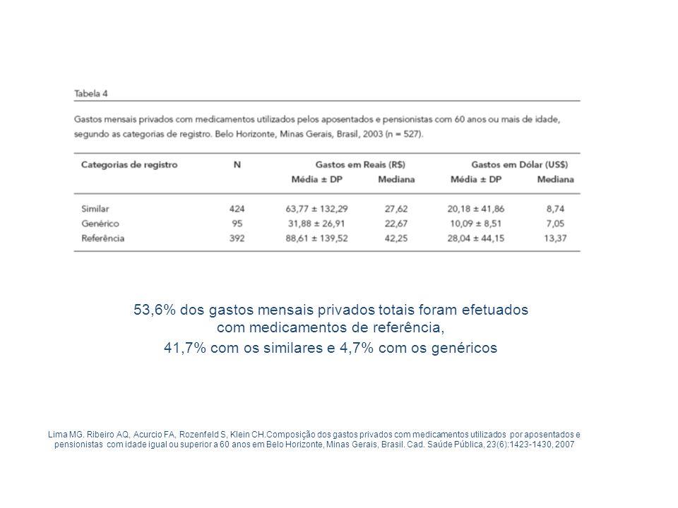 53,6% dos gastos mensais privados totais foram efetuados com medicamentos de referência, 41,7% com os similares e 4,7% com os genéricos