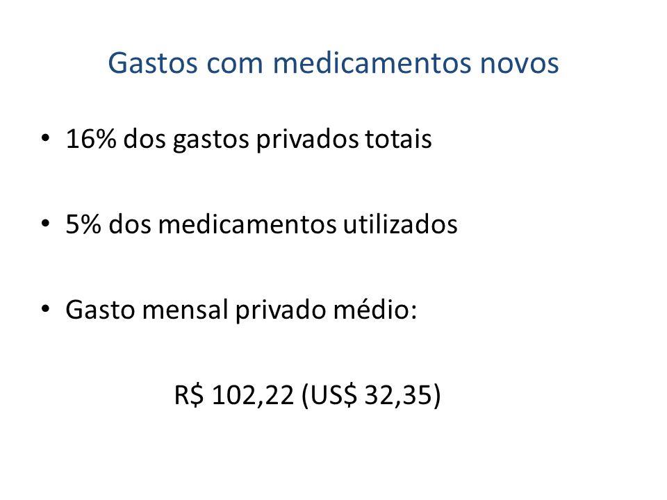 Gastos com medicamentos novos 16% dos gastos privados totais 5% dos medicamentos utilizados Gasto mensal privado médio: R$ 102,22 (US$ 32,35)