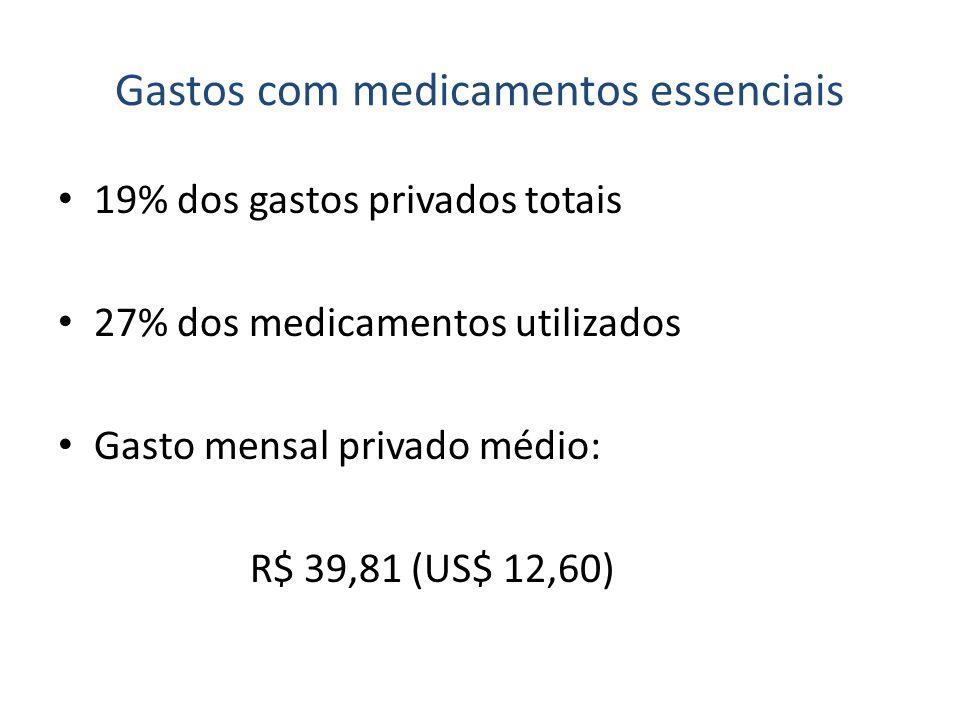 Gastos com medicamentos essenciais 19% dos gastos privados totais 27% dos medicamentos utilizados Gasto mensal privado médio: R$ 39,81 (US$ 12,60)
