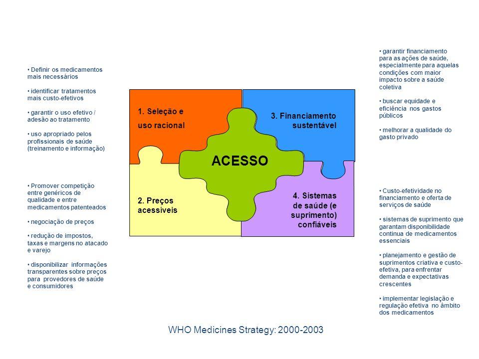 1. Seleção e uso racional 3. Financiamento sustentável 2. Preços acessíveis 4. Sistemas de saúde (e suprimento) confiáveis ACESSO WHO Medicines Strate