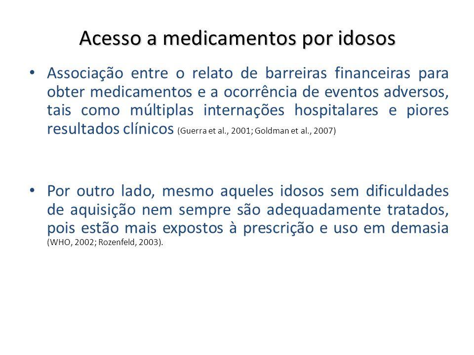 Acesso a medicamentos por idosos Associação entre o relato de barreiras financeiras para obter medicamentos e a ocorrência de eventos adversos, tais c