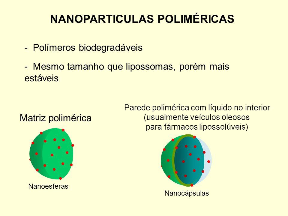 ABRAXANE Taxol em nanopartículas de albumina - Administração sem veículo oleoso que provoca reações alérgicas Dispensa a administração de corticóides e anti- histamínicos.