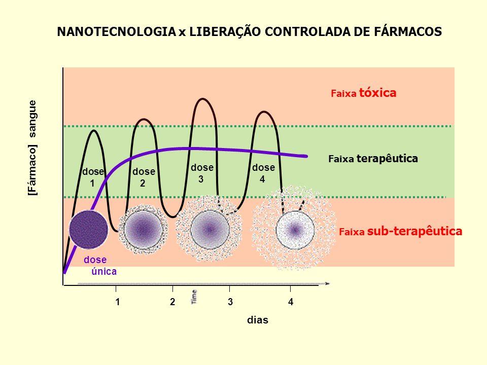 Nanofármacos x Tumores Tumores - vascularização e permeablidade vascular, drenagem linfática Acúmulo das partículas - da captação ENDOTÉLIO VASCULAR TUMORAL ENDOTÉLIO VASCULAR SADIO