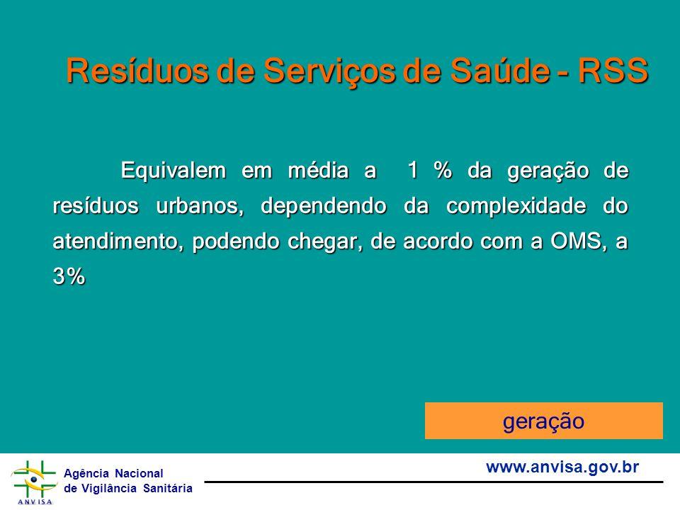 Agência Nacional de Vigilância Sanitária www.anvisa.gov.br Resíduos de Serviços de Saúde - RSS Equivalem em média a 1 % da geração de resíduos urbanos