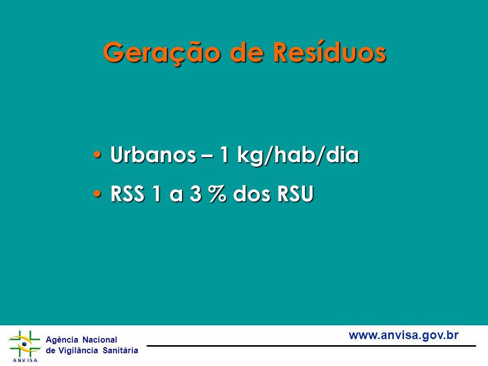 Agência Nacional de Vigilância Sanitária www.anvisa.gov.br Geração de Resíduos Urbanos – 1 kg/hab/dia Urbanos – 1 kg/hab/dia RSS 1 a 3 % dos RSU RSS 1