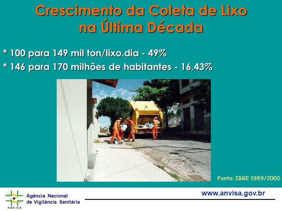 Agência Nacional de Vigilância Sanitária www.anvisa.gov.br * 100 para 149 mil ton/lixo.dia - 49% * 146 para 170 milhões de habitantes - 16,43% Crescim