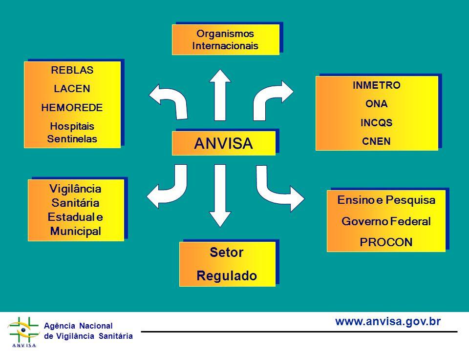 Agência Nacional de Vigilância Sanitária www.anvisa.gov.br ANVISA Organismos Internacionais Vigilância Sanitária Estadual e Municipal Ensino e Pesquis