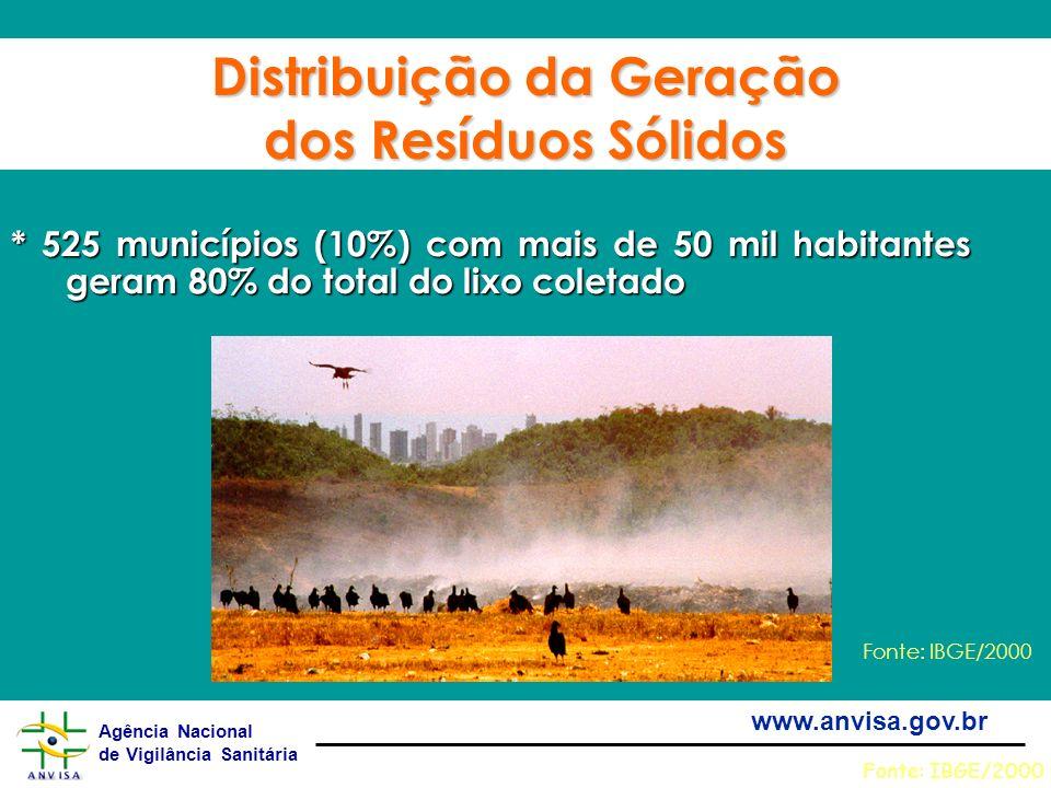 Agência Nacional de Vigilância Sanitária www.anvisa.gov.br Distribuição da Geração dos Resíduos Sólidos * 525 municípios (10%) com mais de 50 mil habi