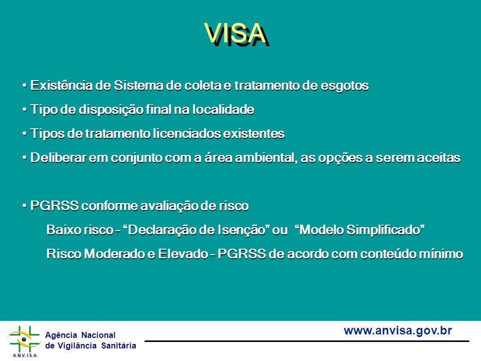 Agência Nacional de Vigilância Sanitária www.anvisa.gov.br VISA Existência de Sistema de coleta e tratamento de esgotos Existência de Sistema de colet