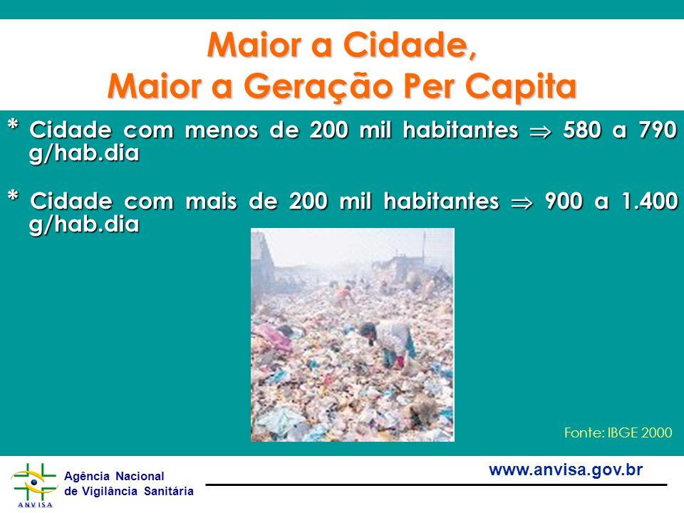 Agência Nacional de Vigilância Sanitária www.anvisa.gov.br Maior a Cidade, Maior a Geração Per Capita * Cidade com menos de 200 mil habitantes 580 a 7