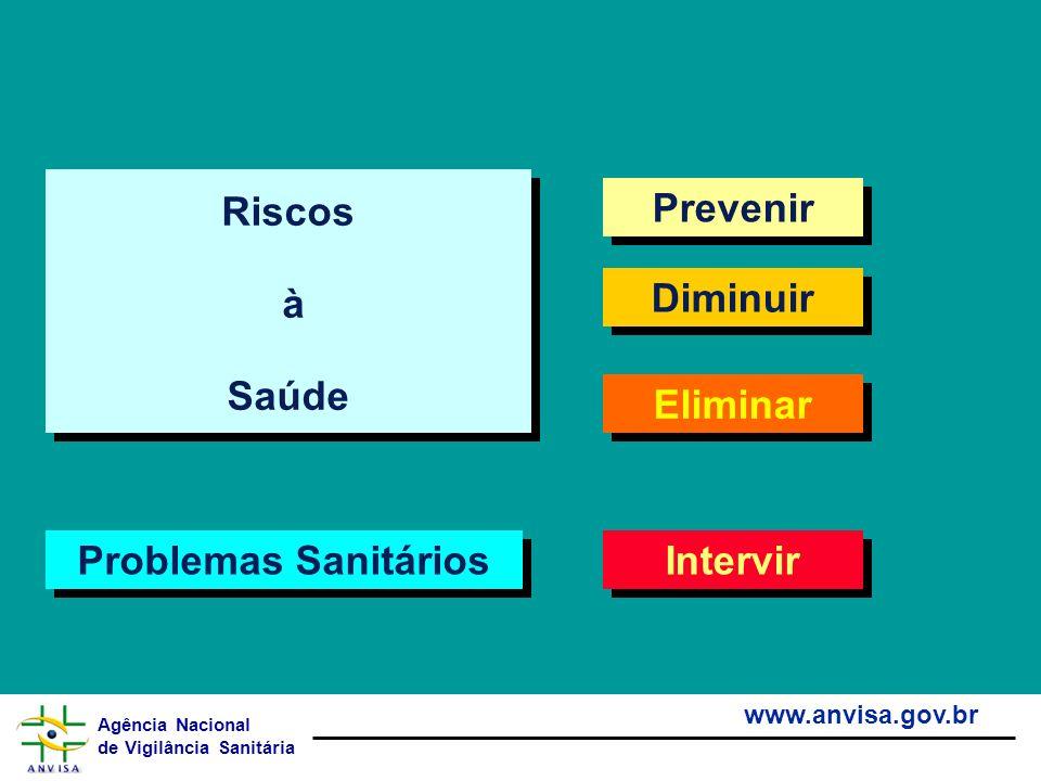 Agência Nacional de Vigilância Sanitária www.anvisa.gov.br Prevenir Diminuir Eliminar Riscos à Saúde Riscos à Saúde Intervir Problemas Sanitários