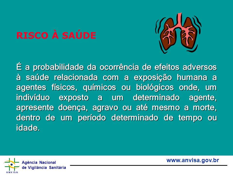 Agência Nacional de Vigilância Sanitária www.anvisa.gov.br RISCO À SAÚDE É a probabilidade da ocorrência de efeitos adversos à saúde relacionada com a