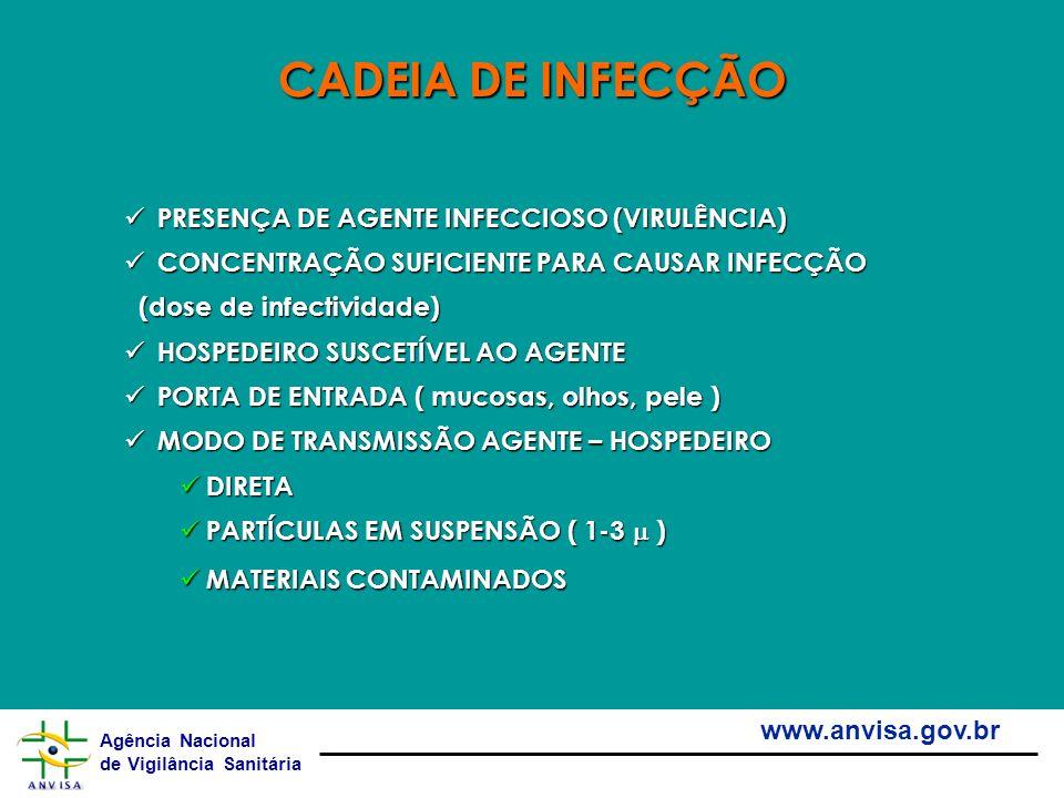 Agência Nacional de Vigilância Sanitária www.anvisa.gov.br PRESENÇA DE AGENTE INFECCIOSO (VIRULÊNCIA) PRESENÇA DE AGENTE INFECCIOSO (VIRULÊNCIA) CONCE