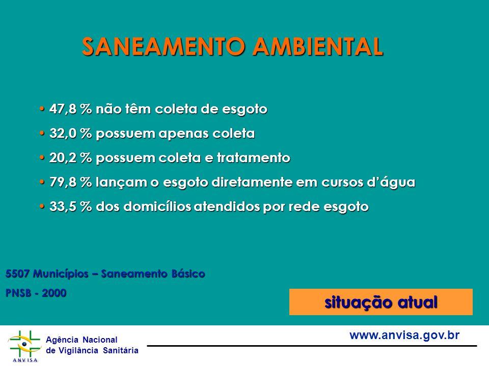 Agência Nacional de Vigilância Sanitária www.anvisa.gov.br 47,8 % não têm coleta de esgoto 47,8 % não têm coleta de esgoto 32,0 % possuem apenas colet