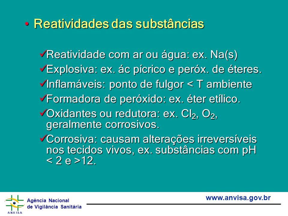 Agência Nacional de Vigilância Sanitária www.anvisa.gov.br Reatividades das substânciasReatividades das substâncias Reatividade com ar ou água: ex. Na