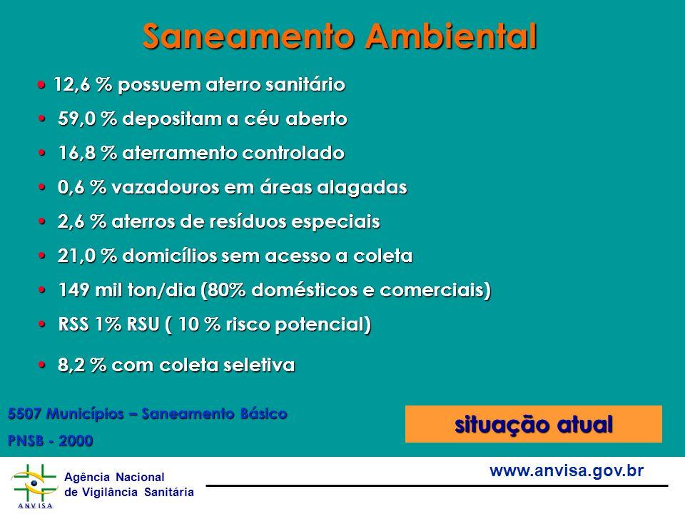 Agência Nacional de Vigilância Sanitária www.anvisa.gov.br 12,6 % possuem aterro sanitário 12,6 % possuem aterro sanitário 59,0 % depositam a céu aber