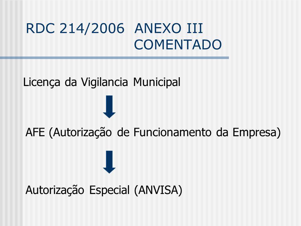 RDC 214/2006 ANEXO III COMENTADO Autorização Especial (ANVISA) Licença da Vigilancia Municipal AFE (Autorização de Funcionamento da Empresa)