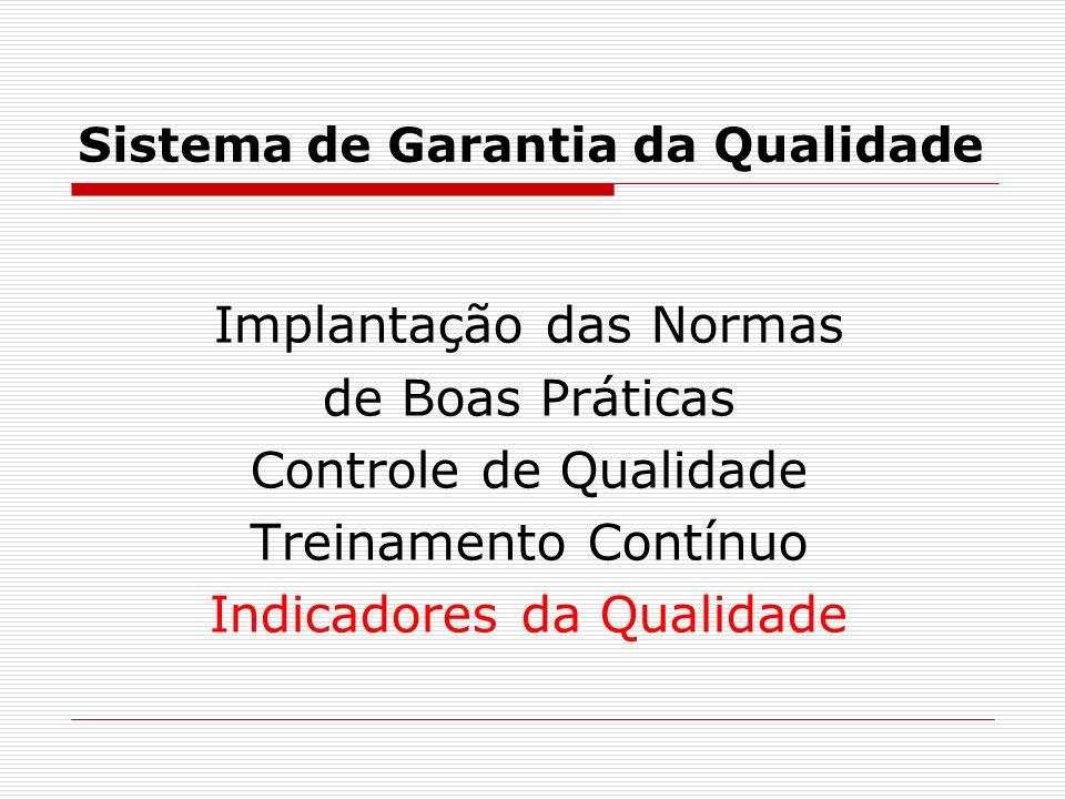 Sistema de Garantia da Qualidade Implantação das Normas de Boas Práticas Controle de Qualidade Treinamento Contínuo Indicadores da Qualidade