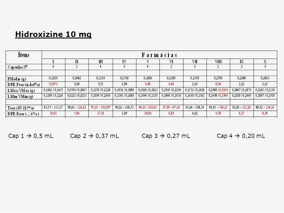Hidroxizine 10 mg Cap 1 0,5 mL Cap 2 0,37 mL Cap 3 0,27 mL Cap 4 0,20 mL