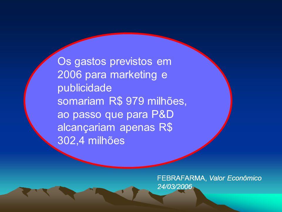 Os gastos previstos em 2006 para marketing e publicidade somariam R$ 979 milhões, ao passo que para P&D alcançariam apenas R$ 302,4 milhões FEBRAFARMA