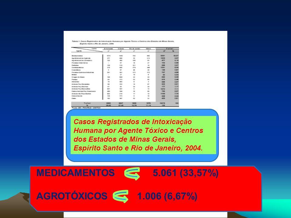 Casos Registrados de Intoxicação Humana por Agente Tóxico e Centros dos Estados de Minas Gerais, Espírito Santo e Rio de Janeiro, 2004. MEDICAMENTOS5.