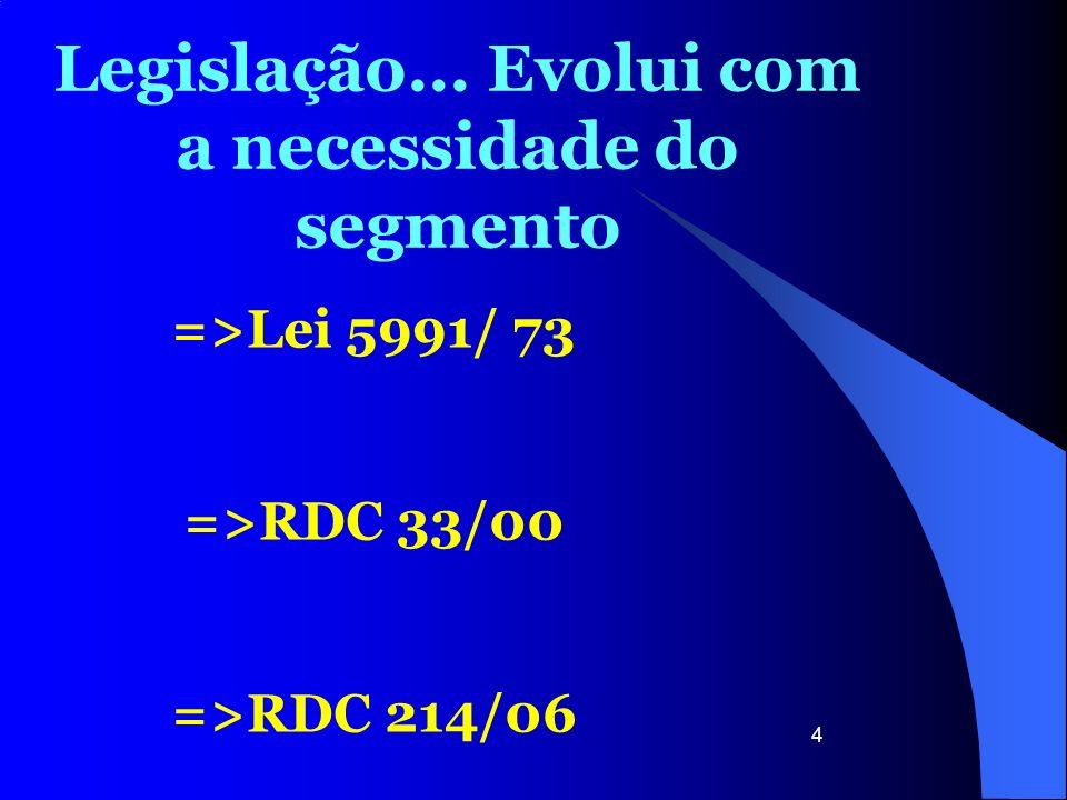 4 Legislação... Evolui com a necessidade do segmento =>Lei 5991/ 73 =>RDC 33/00 =>RDC 214/06