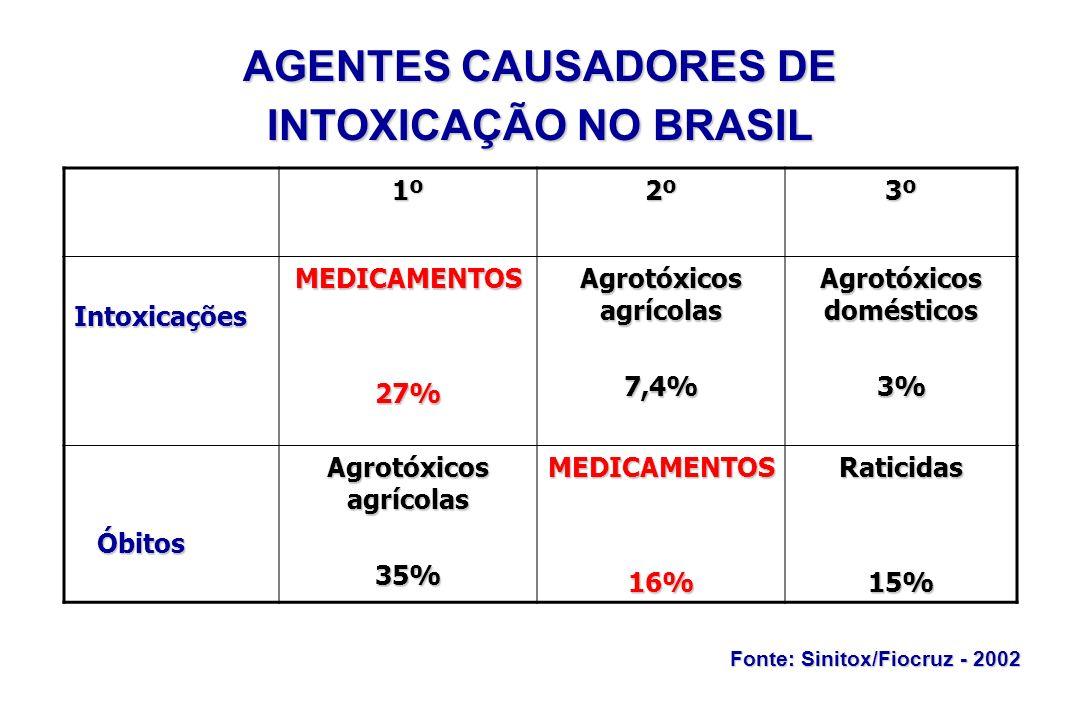 AGENTES CAUSADORES DE INTOXICAÇÃO NO BRASIL 1º2º3º IntoxicaçõesMEDICAMENTOS27% Agrotóxicos agrícolas 7,4% Agrotóxicos domésticos 3% Óbitos Óbitos Agro