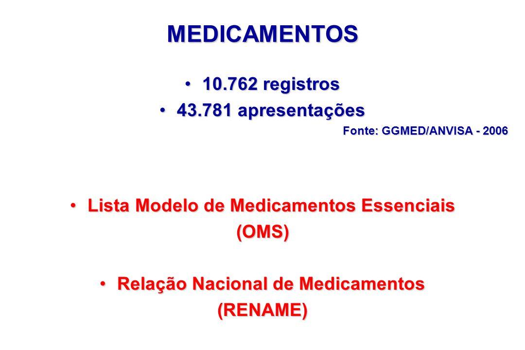 MEDICAMENTOS 10.762 registros10.762 registros 43.781 apresentações43.781 apresentações Fonte: GGMED/ANVISA - 2006 Lista Modelo de Medicamentos Essenci