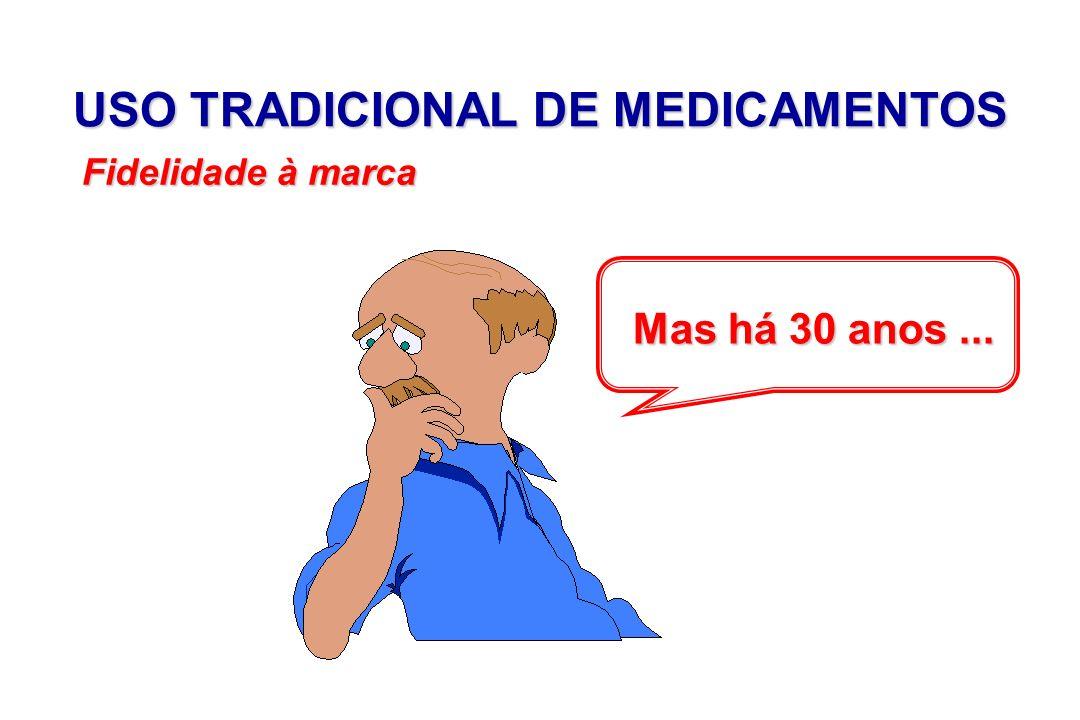 USO TRADICIONAL DE MEDICAMENTOS Mas há 30 anos... Fidelidade à marca