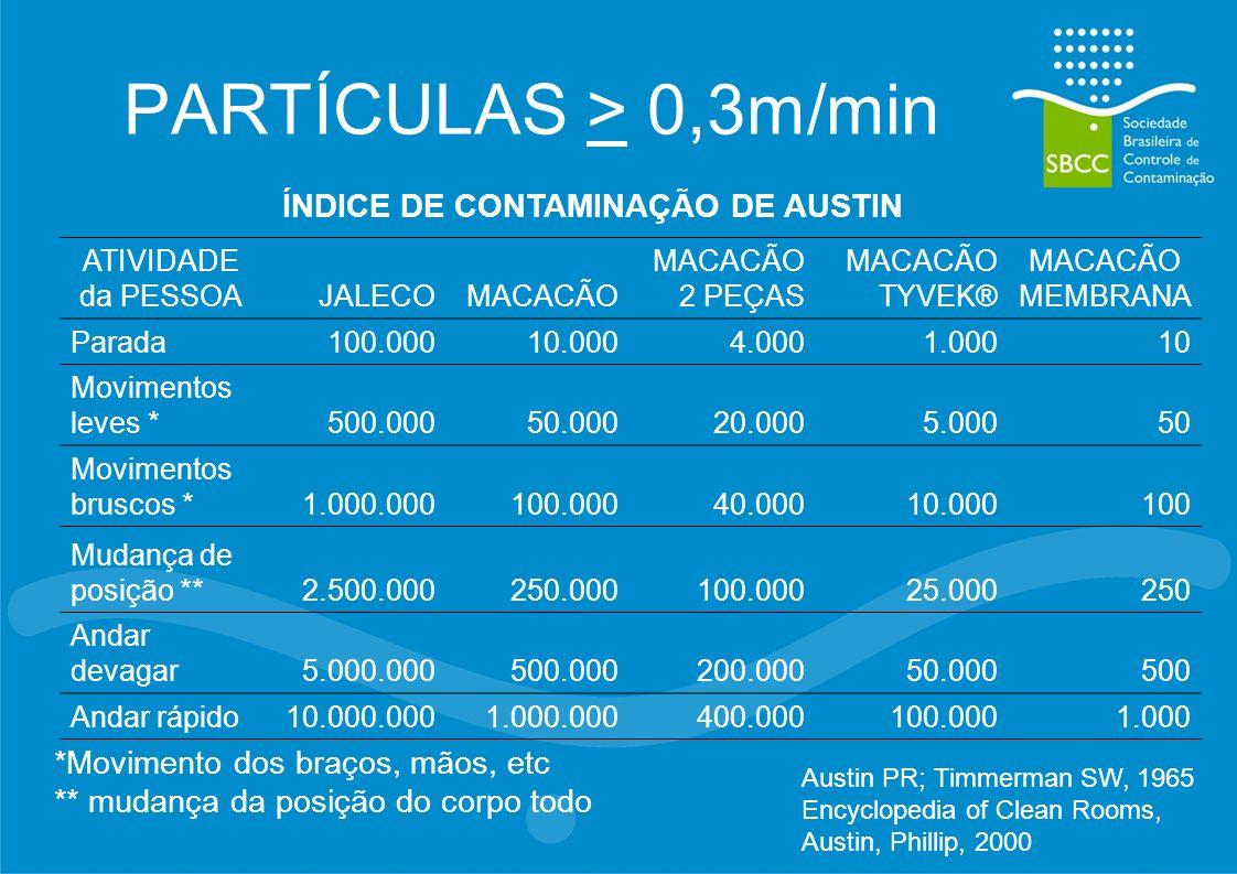 PARTÍCULAS > 0,3m/min ATIVIDADE da PESSOAJALECOMACACÃO MACACÃO 2 PEÇAS MACACÃO TYVEK® MACACÃO MEMBRANA Parada100.00010.0004.0001.00010 Movimentos leve