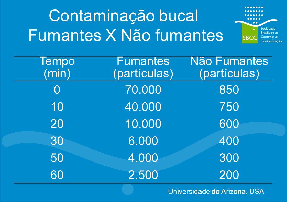 Contaminação bucal Fumantes X Não fumantes Tempo (min) Fumantes (partículas) Não Fumantes (partículas) 070.000850 1040.000750 2010.000600 306.000400 5