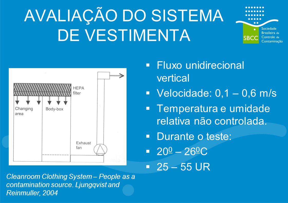 AVALIAÇÃO DO SISTEMA DE VESTIMENTA Fluxo unidirecional vertical Velocidade: 0,1 – 0,6 m/s Temperatura e umidade relativa não controlada. Durante o tes