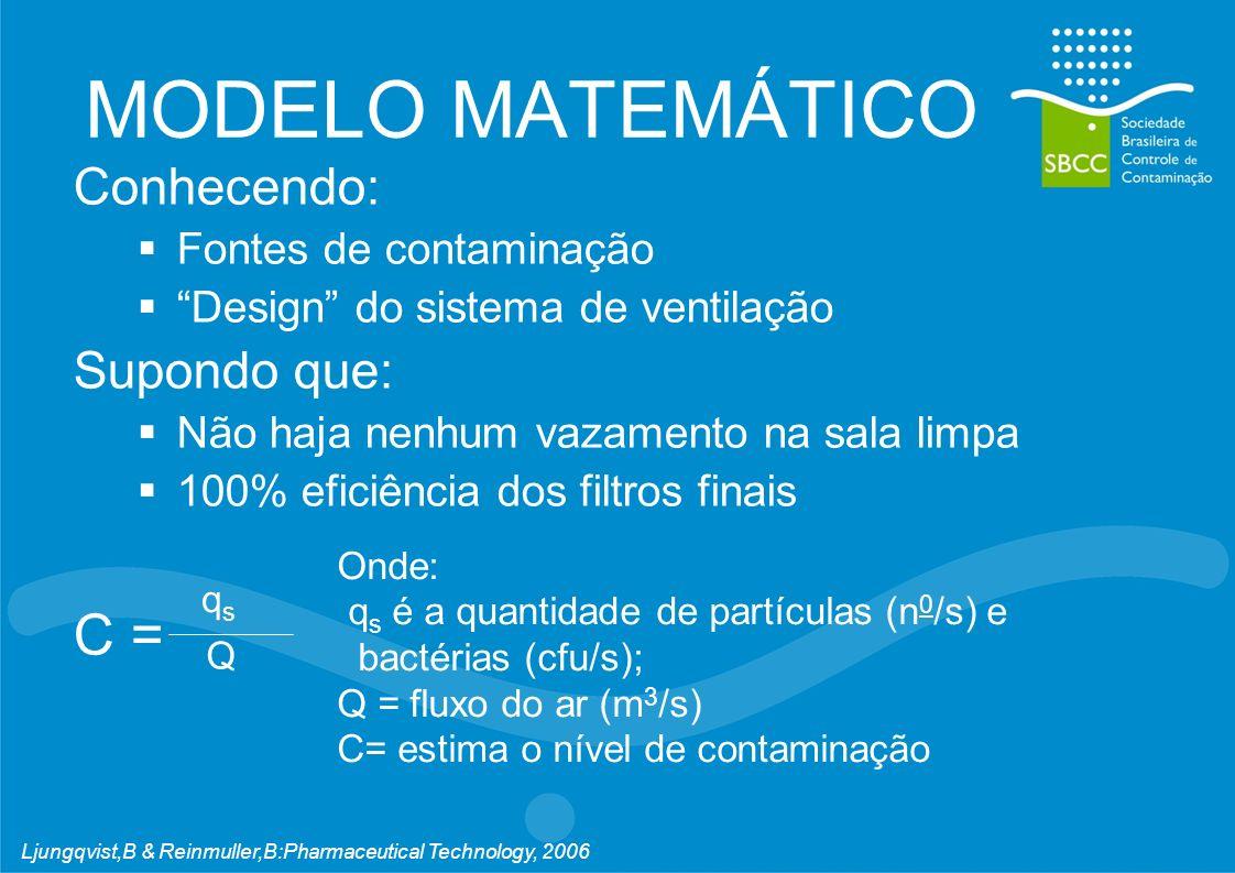 MODELO MATEMÁTICO Conhecendo: Fontes de contaminação Design do sistema de ventilação Supondo que: Não haja nenhum vazamento na sala limpa 100% eficiência dos filtros finais C = qsqs Q Onde: q s é a quantidade de partículas (n 0 /s) e bactérias (cfu/s); Q = fluxo do ar (m 3 /s) C= estima o nível de contaminação Ljungqvist,B & Reinmuller,B:Pharmaceutical Technology, 2006