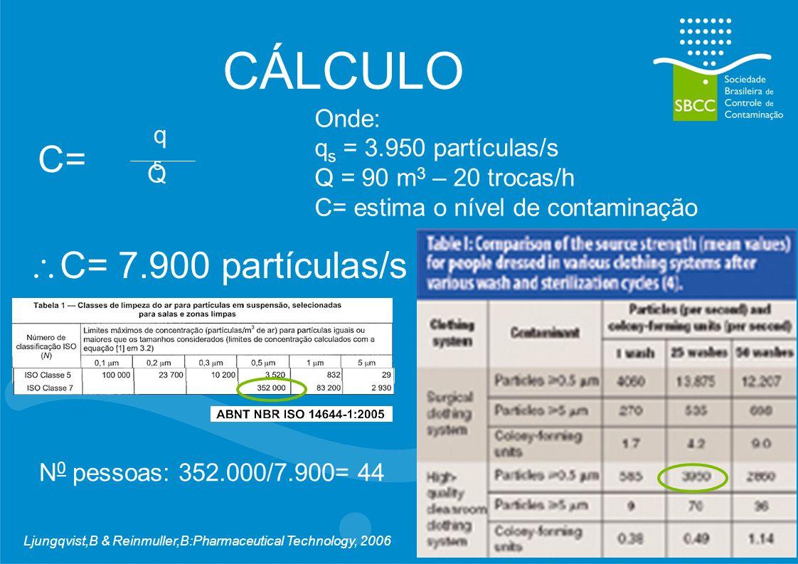 CÁLCULO C= C= 7.900 partículas/s Onde: q s = 3.950 partículas/s Q = 90 m 3 – 20 trocas/h C= estima o nível de contaminação Q qsqs N 0 pessoas: 352.000/7.900= 44 Ljungqvist,B & Reinmuller,B:Pharmaceutical Technology, 2006