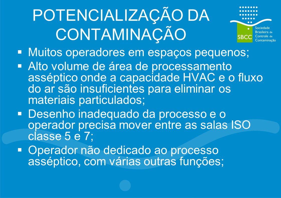 POTENCIALIZAÇÃO DA CONTAMINAÇÃO Muitos operadores em espaços pequenos; Alto volume de área de processamento asséptico onde a capacidade HVAC e o fluxo