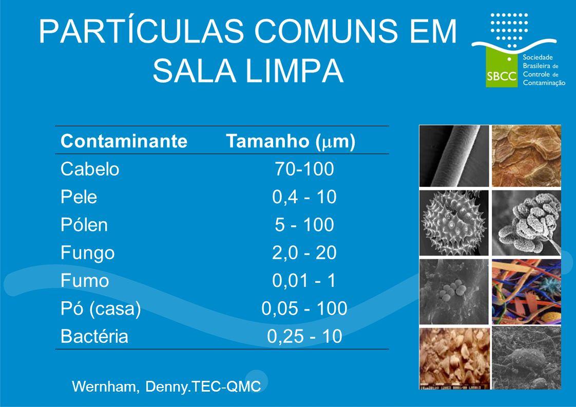 PARTÍCULAS COMUNS EM SALA LIMPA Contaminante Tamanho ( m) Cabelo70-100 Pele0,4 - 10 Pólen5 - 100 Fungo2,0 - 20 Fumo0,01 - 1 Pó (casa)0,05 - 100 Bactéria0,25 - 10 Wernham, Denny.TEC-QMC