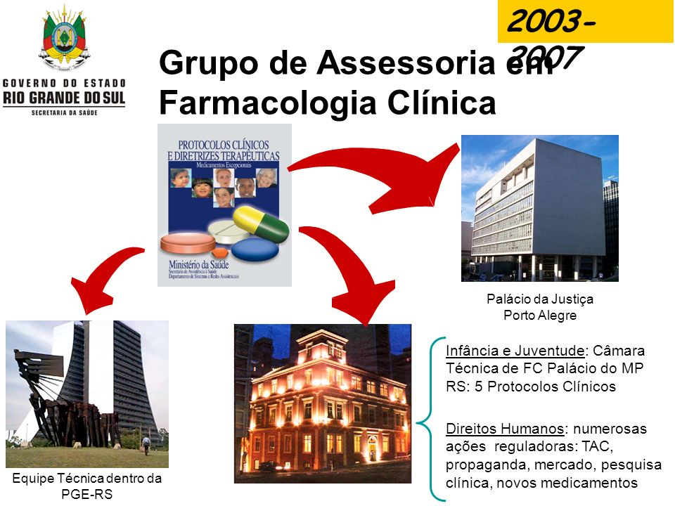 Grupo de Assessoria em Farmacologia Clínica Equipe Técnica dentro da PGE-RS Infância e Juventude: Câmara Técnica de FC Palácio do MP RS: 5 Protocolos