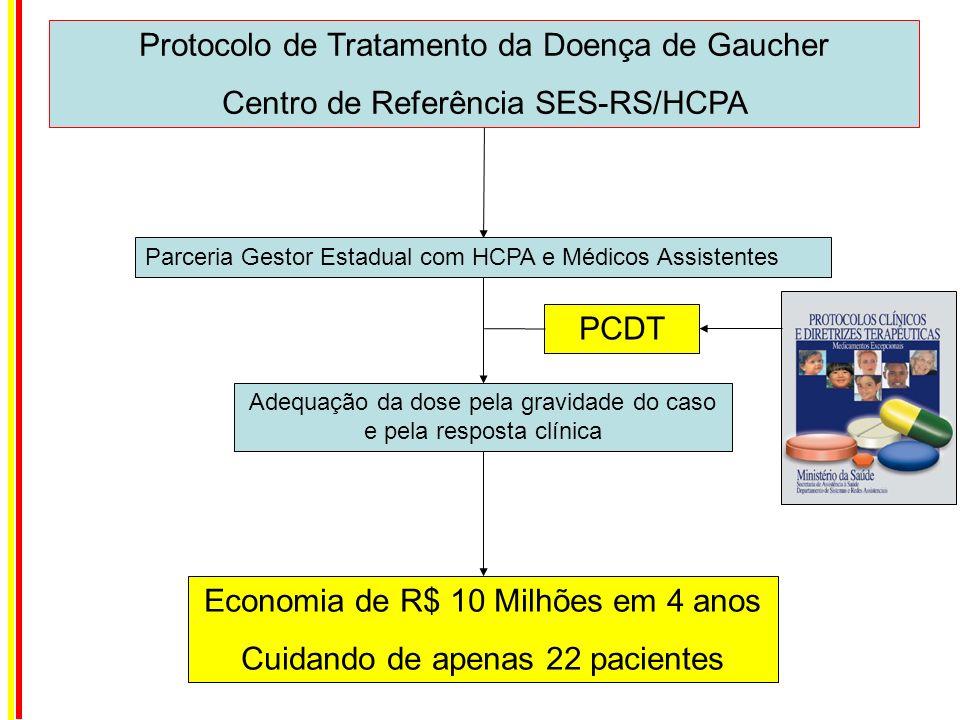 Parceria Gestor Estadual com HCPA e Médicos Assistentes Protocolo de Tratamento da Doença de Gaucher Centro de Referência SES-RS/HCPA Adequação da dos