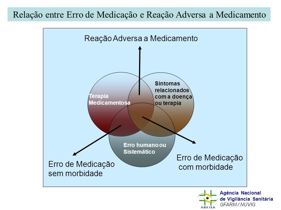Murilo Freitas Dias Agência Nacional de Vigilância Sanitária GFARM / NUVIG Reação Adversa a Medicamento Erro de Medicação sem morbidade Erro de Medica