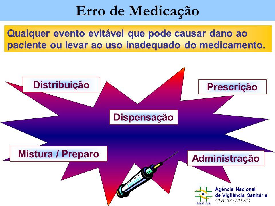 Murilo Freitas Dias Agência Nacional de Vigilância Sanitária GFARM / NUVIG Prescrição Mistura / Preparo Administração Distribuição Erro de Medicação D