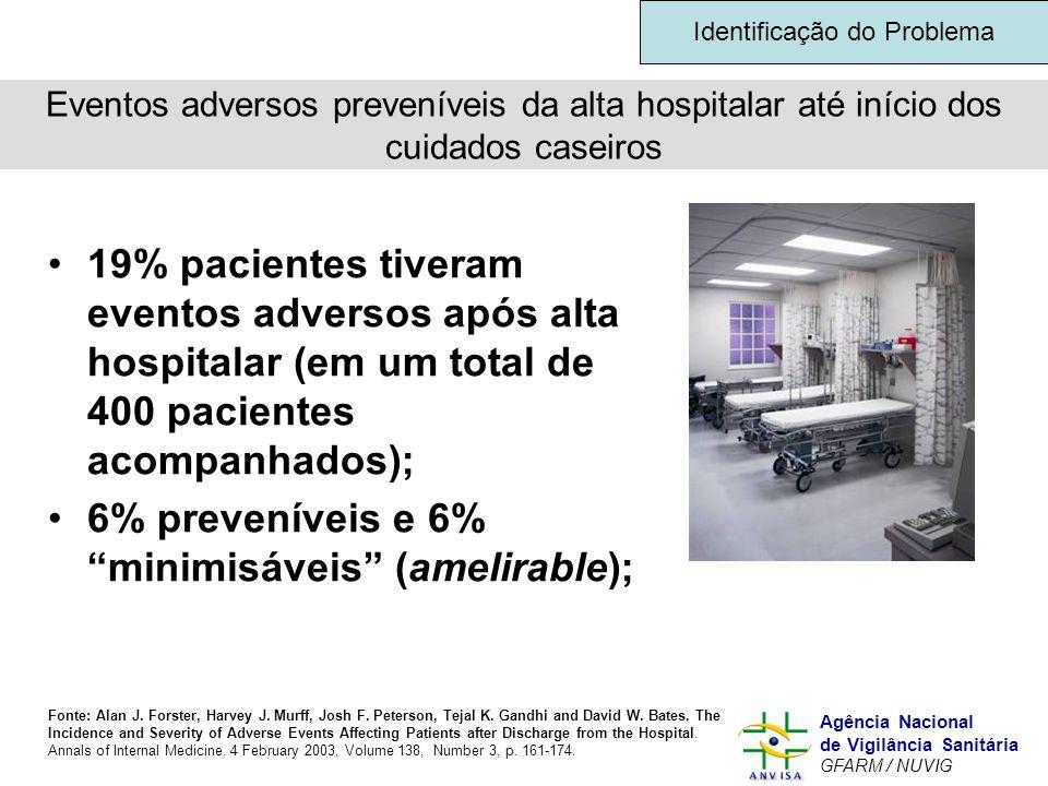 Murilo Freitas Dias Agência Nacional de Vigilância Sanitária GFARM / NUVIG Eventos adversos preveníveis da alta hospitalar até início dos cuidados cas