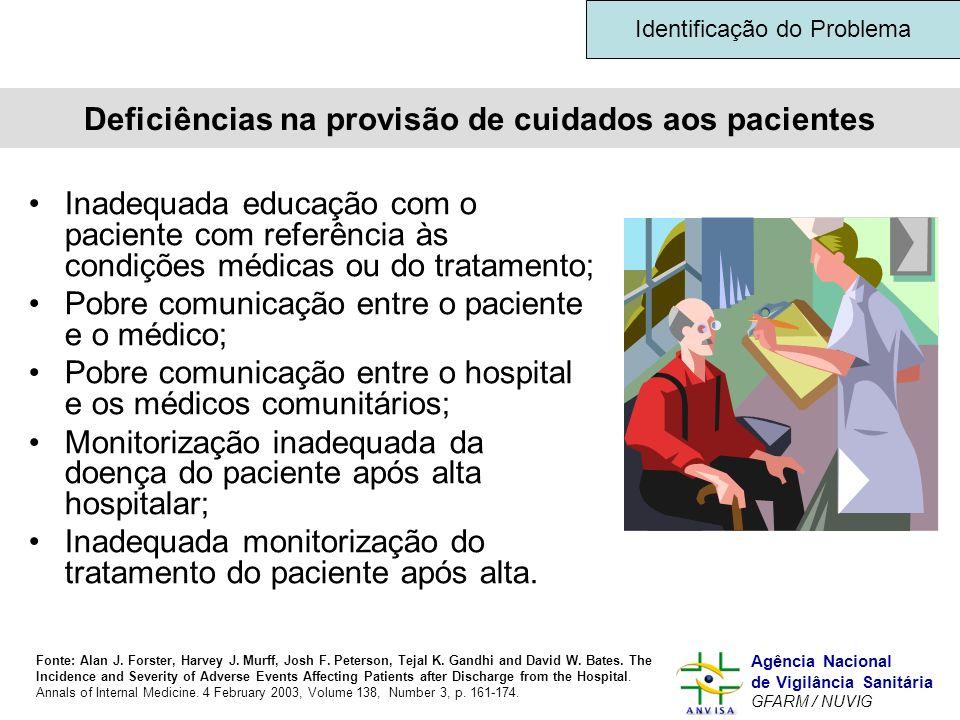 Murilo Freitas Dias Agência Nacional de Vigilância Sanitária GFARM / NUVIG Deficiências na provisão de cuidados aos pacientes Inadequada educação com