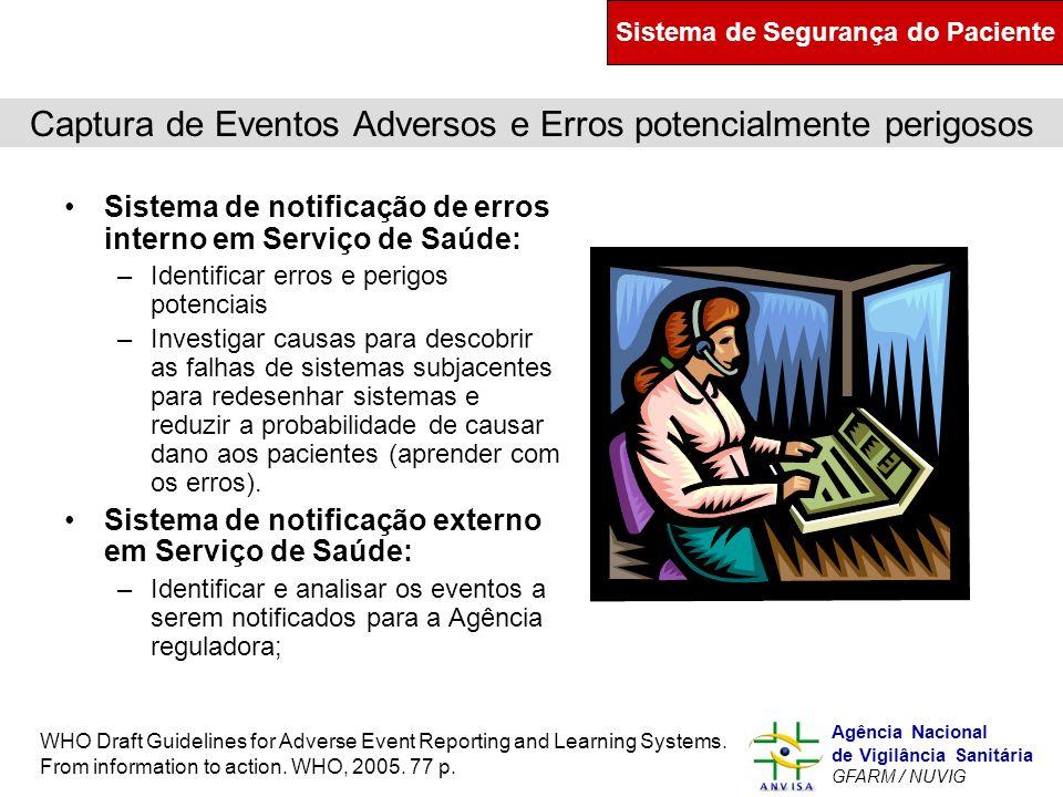 Murilo Freitas Dias Agência Nacional de Vigilância Sanitária GFARM / NUVIG Captura de Eventos Adversos e Erros potencialmente perigosos Sistema de not