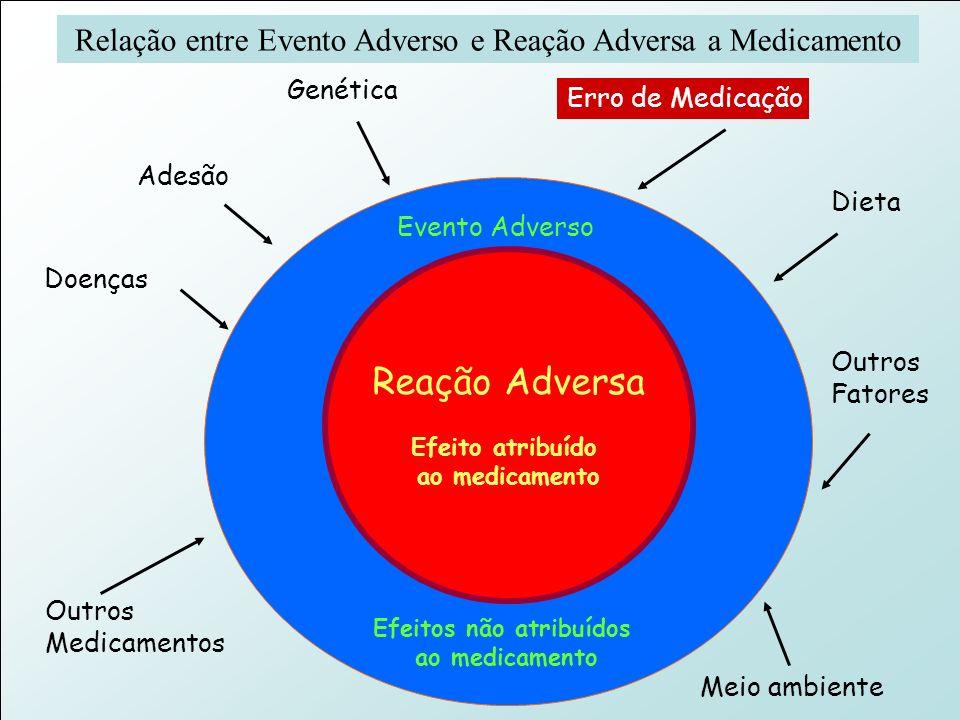 Murilo Freitas Dias Agência Nacional de Vigilância Sanitária GFARM / NUVIG Reação Adversa Efeito atribuído ao medicamento Evento Adverso Efeitos não a