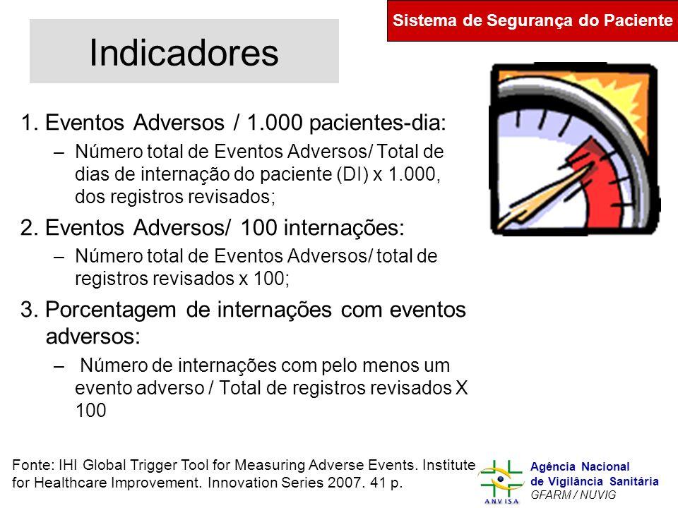 Murilo Freitas Dias Agência Nacional de Vigilância Sanitária GFARM / NUVIG Indicadores 1. Eventos Adversos / 1.000 pacientes-dia: –Número total de Eve