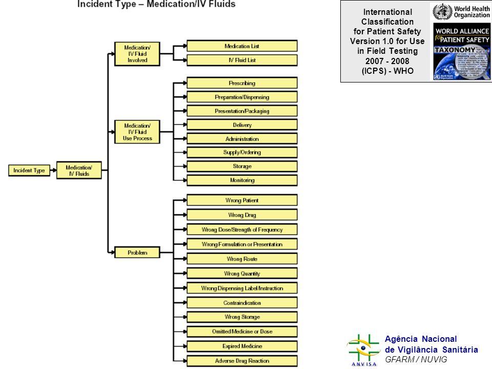 Murilo Freitas Dias Agência Nacional de Vigilância Sanitária GFARM / NUVIG International Classification for Patient Safety Version 1.0 for Use in Fiel