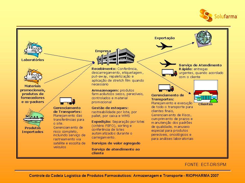 Controle da Cadeia Logística de Produtos Farmacêuticos: Armazenagem e Transporte - RIOPHARMA 2007 FONTE: ECT-DR/SPM