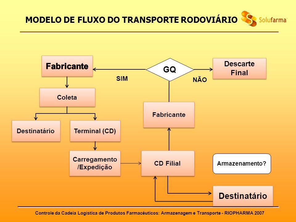 Controle da Cadeia Logística de Produtos Farmacêuticos: Armazenagem e Transporte - RIOPHARMA 2007 MODELO DE FLUXO DO TRANSPORTE RODOVIÁRIO Coleta Dest