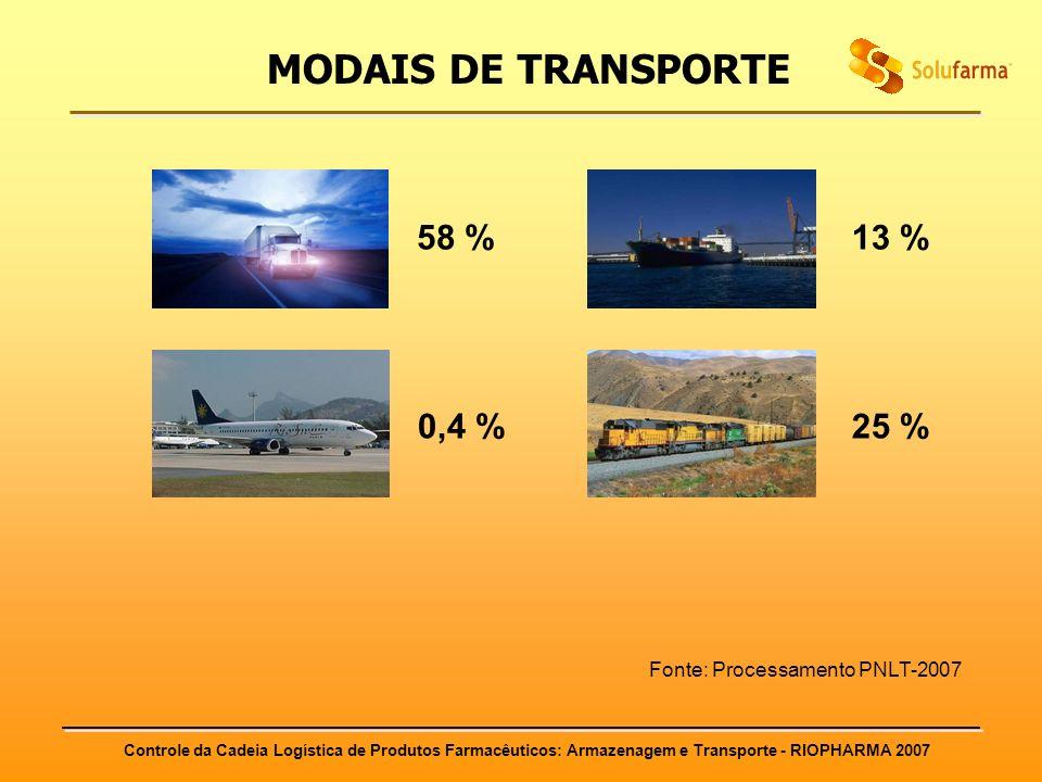 Controle da Cadeia Logística de Produtos Farmacêuticos: Armazenagem e Transporte - RIOPHARMA 2007 58 % 0,4 %25 % 13 % Fonte: Processamento PNLT-2007 M