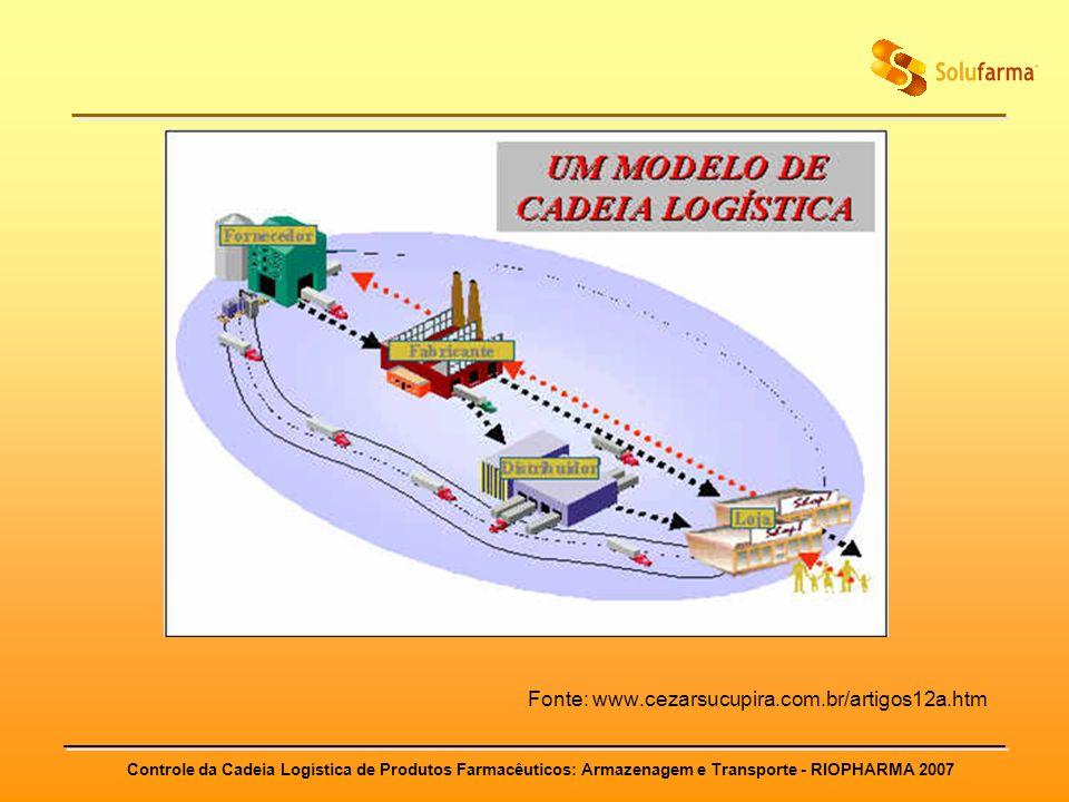 Controle da Cadeia Logística de Produtos Farmacêuticos: Armazenagem e Transporte - RIOPHARMA 2007 Fonte: www.cezarsucupira.com.br/artigos12a.htm